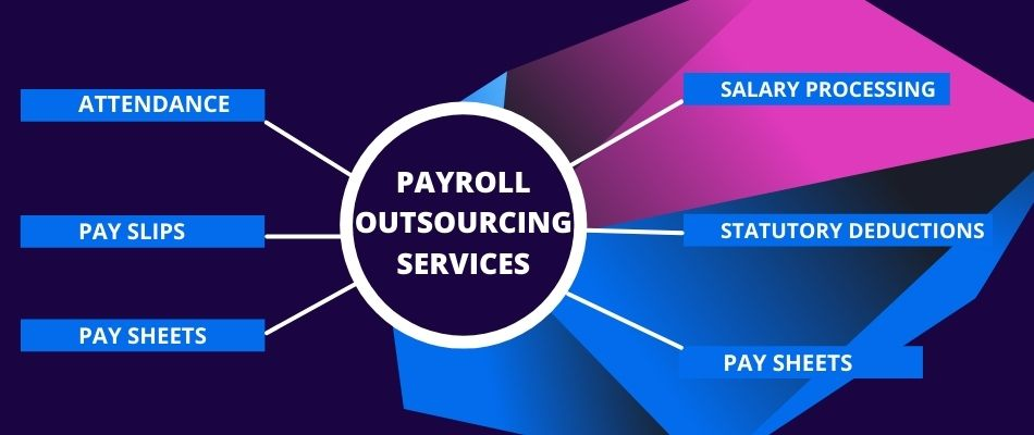 Top Payroll outsourcing services in India