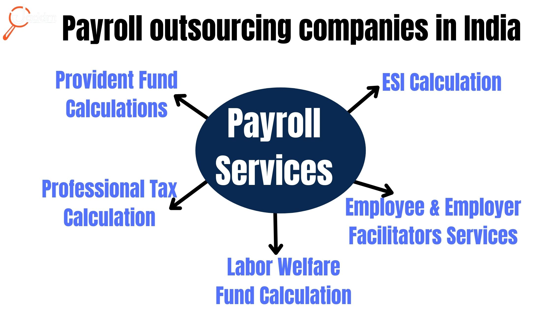 Payroll outsourcing companies in India