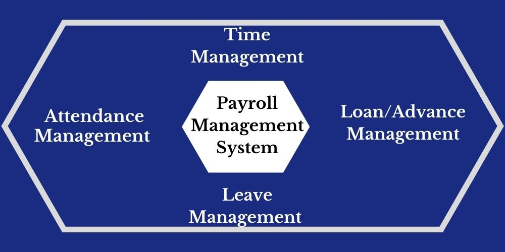 Payroll management system in India