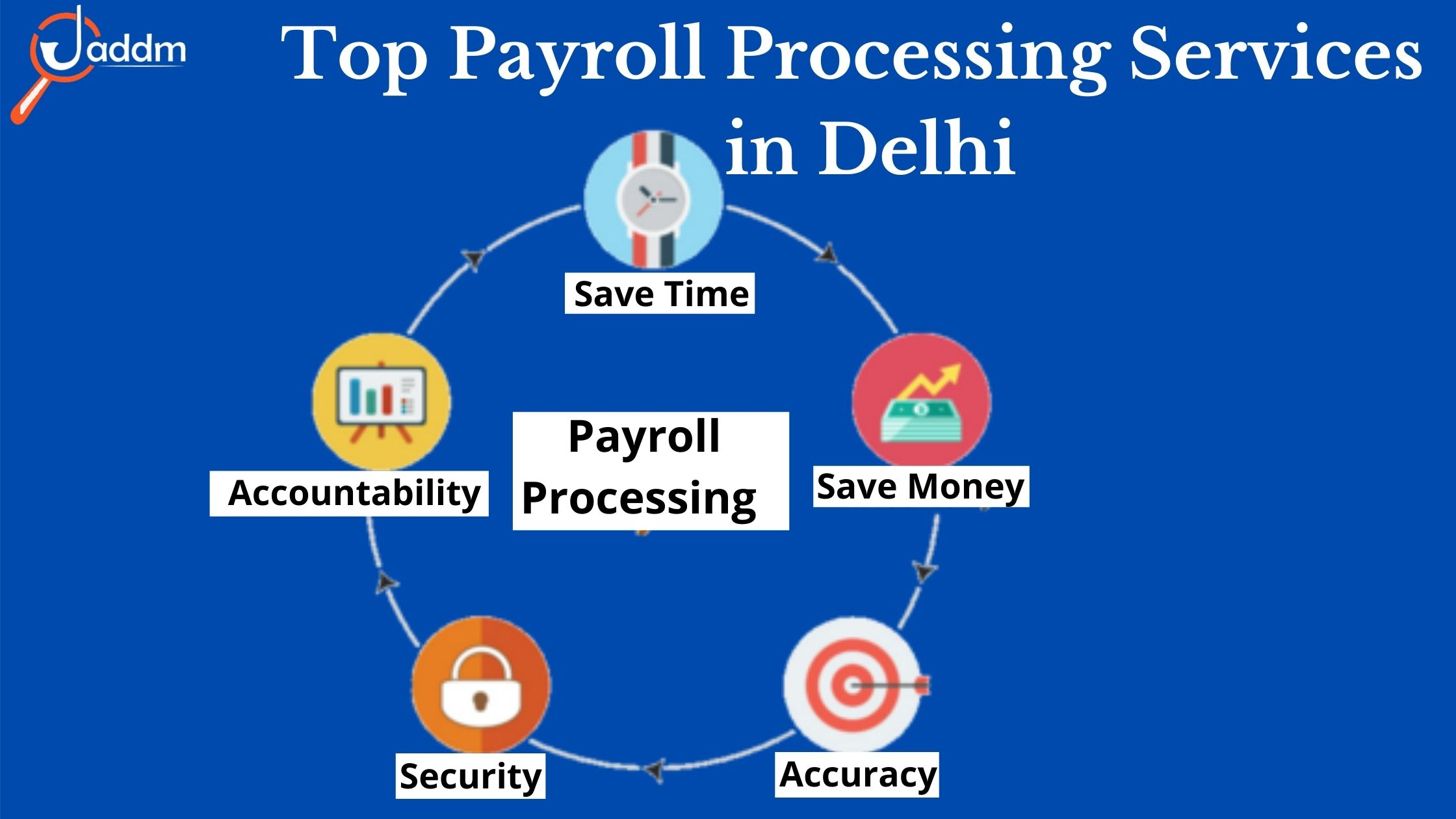 Top payroll processing services in Delhi