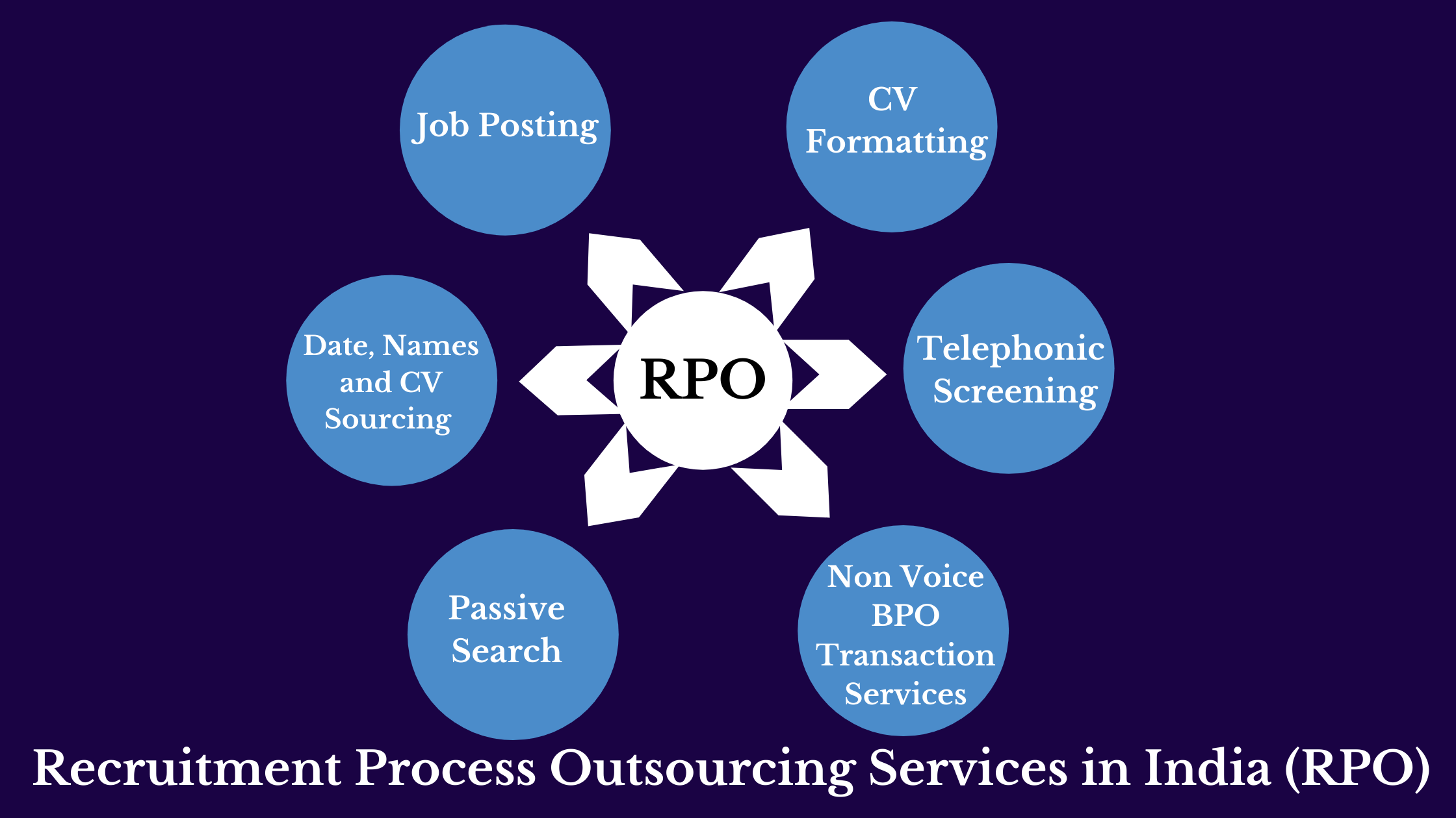 Recruitment process outsourcing services in India (RPO)